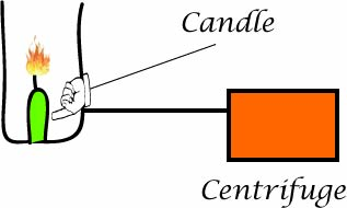 Candle in an open container spinning in a centrifuge
